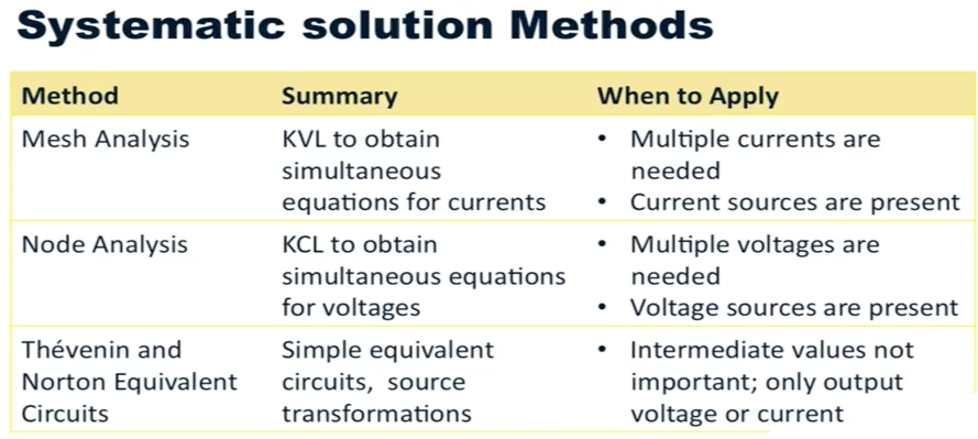 Selecting a Systematic Solution Method